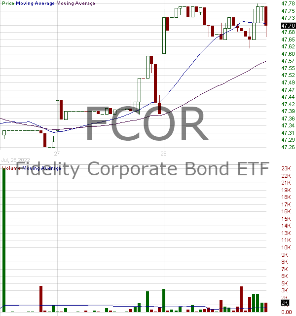FCOR - Fidelity Corporate Bond ETF 15 minute intraday candlestick chart with less than 1 minute delay