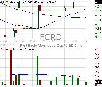 FCRD - First Eagle Alternative Capital BDC Inc. 15 minute intraday candlestick chart with less than 1 minute delay