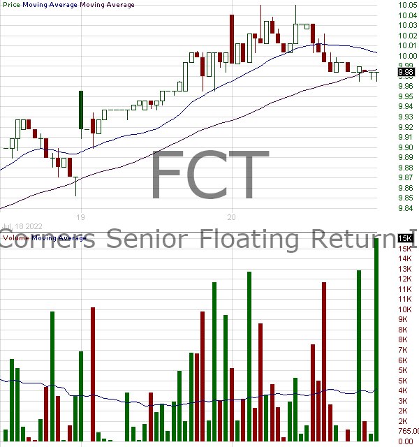 FCT - First Trust Senior Floating Rate Income Fund II 15 minute intraday candlestick chart with less than 1 minute delay