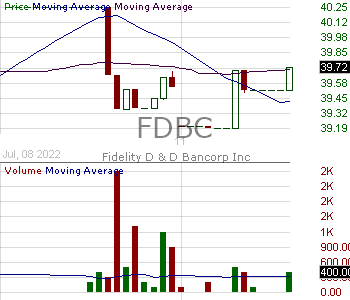 FDBC - Fidelity D D Bancorp Inc. 15 minute intraday candlestick chart with less than 1 minute delay