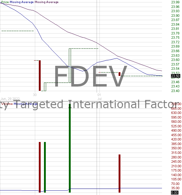 FDEV - Fidelity Emerging Markets Multifactor ETF 15 minute intraday candlestick chart with less than 1 minute delay