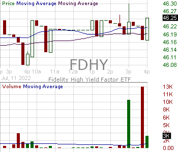 FDHY - Fidelity High Yield Factor ETF 15 minute intraday candlestick chart with less than 1 minute delay