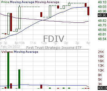 FDIV - First Trust Strategic Income ETF 15 minute intraday candlestick chart with less than 1 minute delay