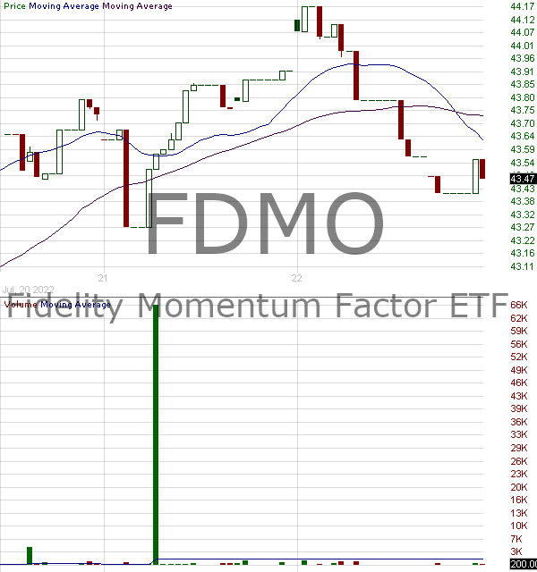 FDMO - Fidelity Momentum Factor ETF 15 minute intraday candlestick chart with less than 1 minute delay