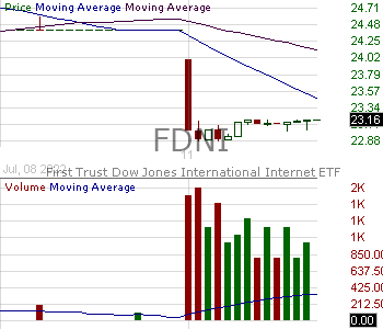FDNI - First Trust Dow Jones International Internet ETF 15 minute intraday candlestick chart with less than 1 minute delay