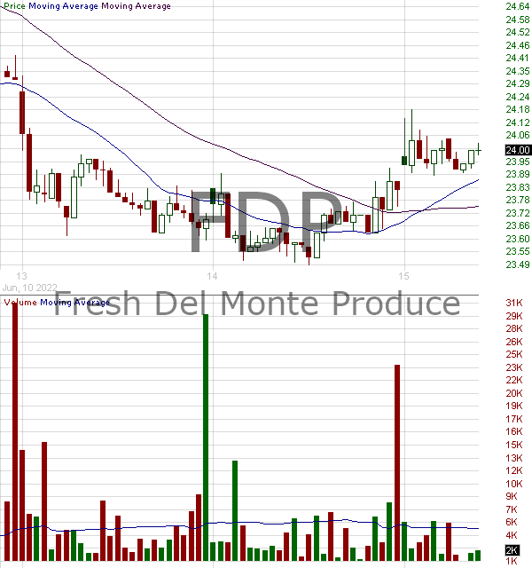 FDP - Fresh Del Monte Produce Inc. 15 minute intraday candlestick chart with less than 1 minute delay