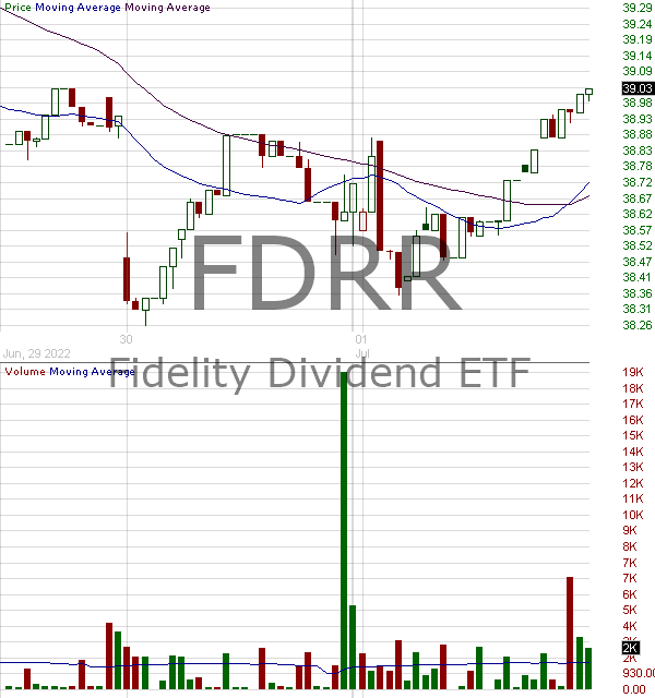 FDRR - Fidelity Dividend ETF for Rising Rates 15 minute intraday candlestick chart with less than 1 minute delay