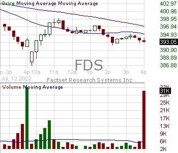 FDS - FactSet Research Systems Inc. 15 minute intraday candlestick chart with less than 1 minute delay