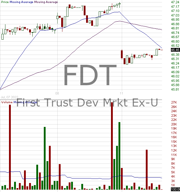 FDT - First Trust Developed Markets Ex-US AlphaDEX Fund 15 minute intraday candlestick chart with less than 1 minute delay