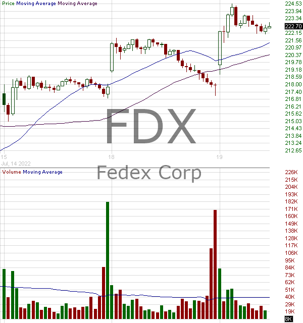FDX - FedEx Corporation 15 minute intraday candlestick chart with less than 1 minute delay