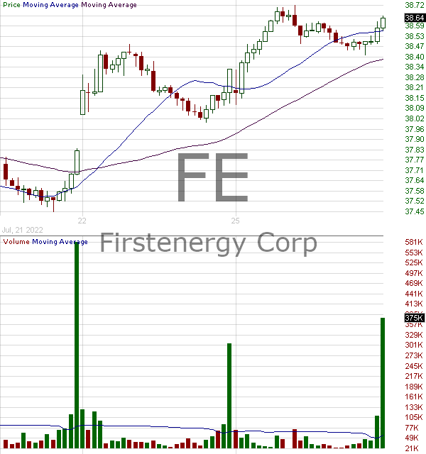 FE - FirstEnergy Corp. 15 minute intraday candlestick chart with less than 1 minute delay
