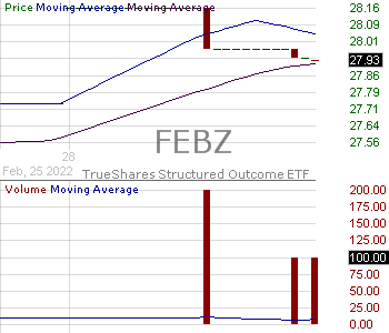 FEBZ - TrueShares Structured Outcome (February) ETF 15 minute intraday candlestick chart with less than 1 minute delay