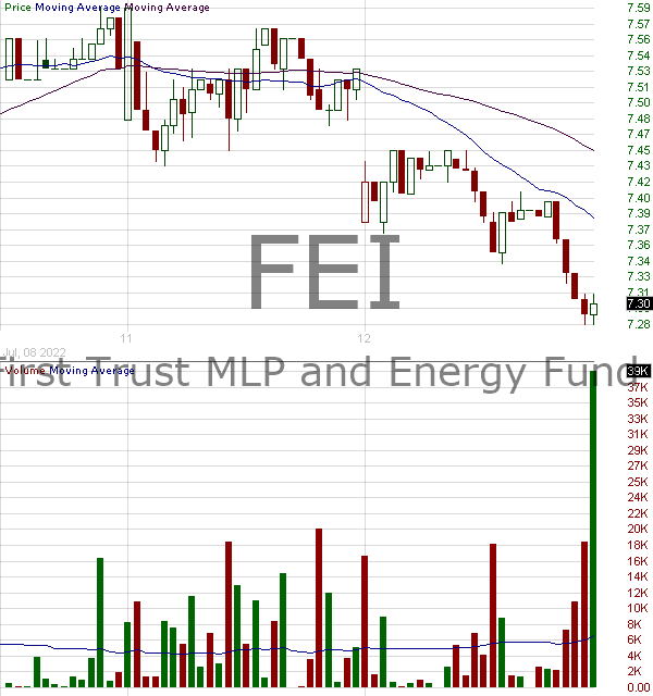 FEI - First Trust MLP and Energy Income Fund 15 minute intraday candlestick chart with less than 1 minute delay