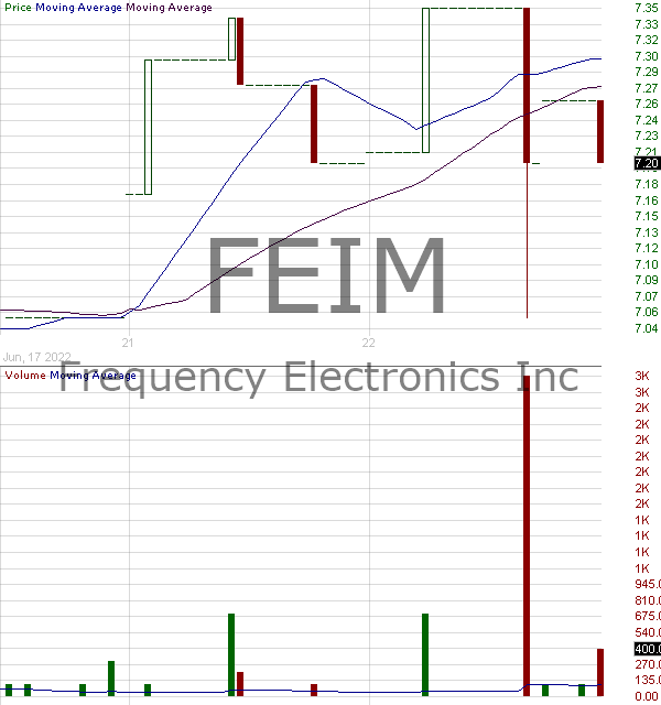 FEIM - Frequency Electronics Inc. 15 minute intraday candlestick chart with less than 1 minute delay