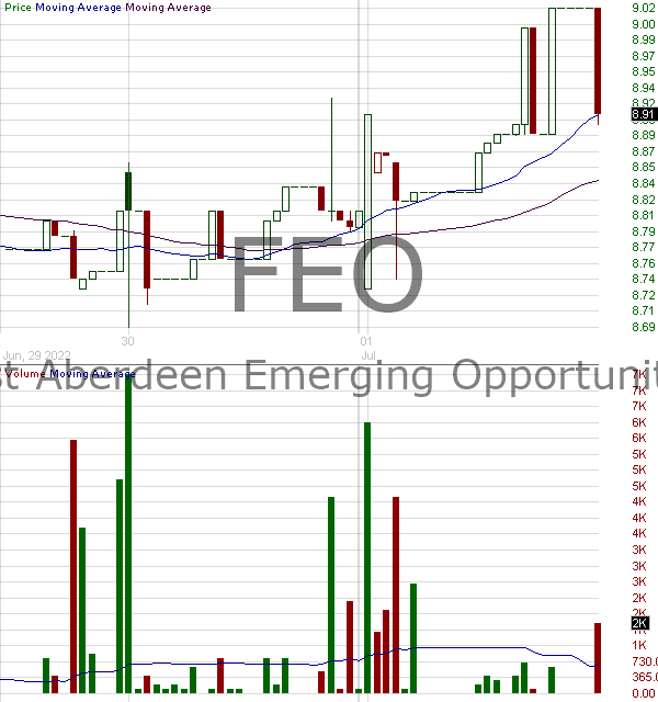 FEO - First Trust-Aberdeen Emerging Opportunity Fund 15 minute intraday candlestick chart with less than 1 minute delay