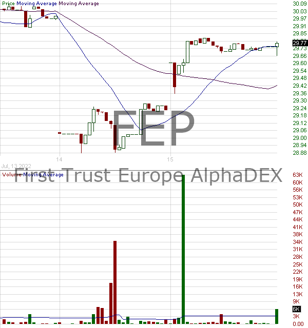 FEP - First Trust Europe AlphaDEX Fund 15 minute intraday candlestick chart with less than 1 minute delay