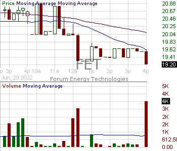 FET - Forum Energy Technologies Inc. 15 minute intraday candlestick chart with less than 1 minute delay