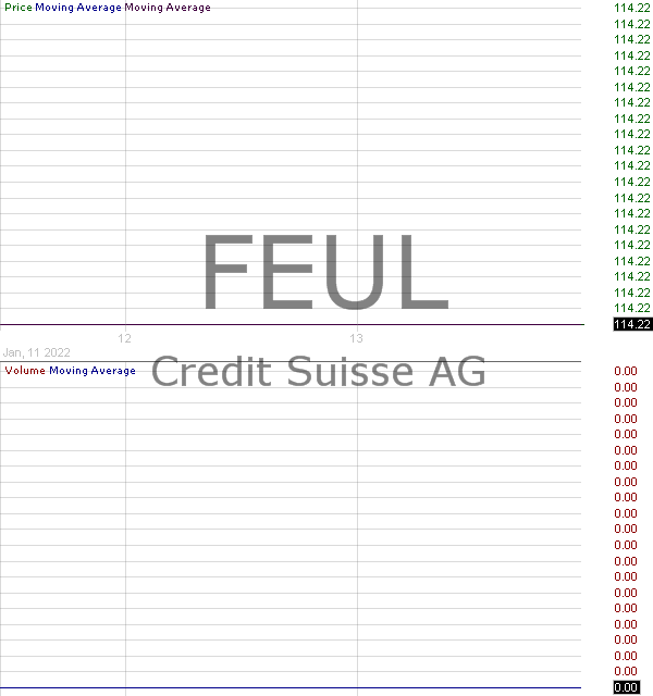 FEUL - Credit Suisse FI Enhanced Europe 50 ETNs 15 minute intraday candlestick chart with less than 1 minute delay