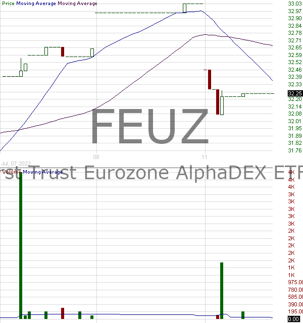 FEUZ - First Trust Eurozone AlphaDEX ETF 15 minute intraday candlestick chart with less than 1 minute delay