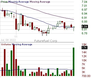 FF - FutureFuel Corp. Common shares 15 minute intraday candlestick chart with less than 1 minute delay