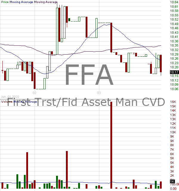 FFA - First Trust Enhanced Equity Income Fund 15 minute intraday candlestick chart with less than 1 minute delay