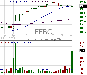 FFBC - First Financial Bancorp. 15 minute intraday candlestick chart with less than 1 minute delay