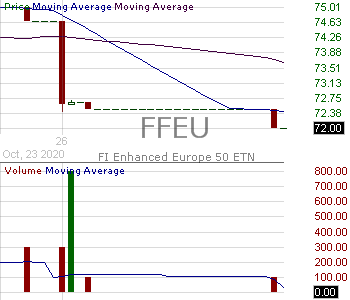 FFEU - Barclays ETN FI Enhanced Europe 50 Exchange Traded Notes Series C 15 minute intraday candlestick chart with less than 1 minute delay
