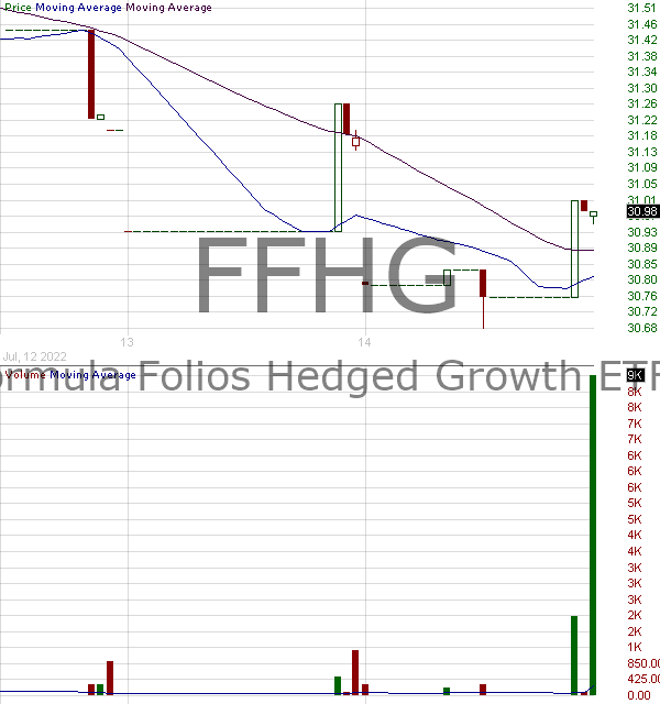 FFHG - Formula Folios Hedged Growth ETF  15 minute intraday candlestick chart with less than 1 minute delay