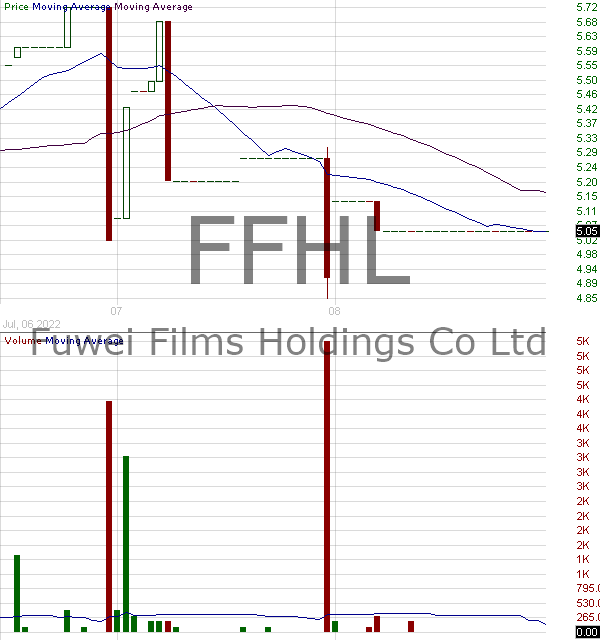 FFHL - Fuwei Films (Holdings) Co. Ltd. 15 minute intraday candlestick chart with less than 1 minute delay