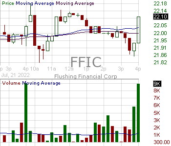 FFIC - Flushing Financial Corporation 15 minute intraday candlestick chart with less than 1 minute delay