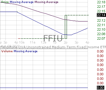 FFIU - UVA Unconstrained Medium-Term Fixed Income ETF 15 minute intraday candlestick chart with less than 1 minute delay