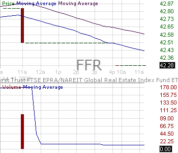 FFR - First Trust FTSE EPRA-NAREIT Global Real Estate Index Fund 15 minute intraday candlestick chart with less than 1 minute delay