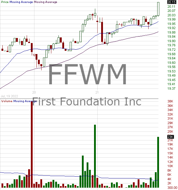 FFWM - First Foundation Inc. 15 minute intraday candlestick chart with less than 1 minute delay