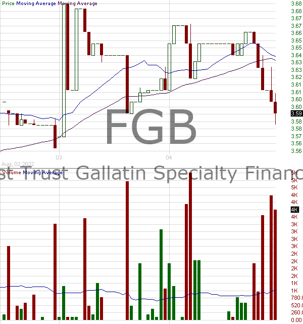 FGB - First Trust Specialty Finance and Financial Opportunities Fund 15 minute intraday candlestick chart with less than 1 minute delay