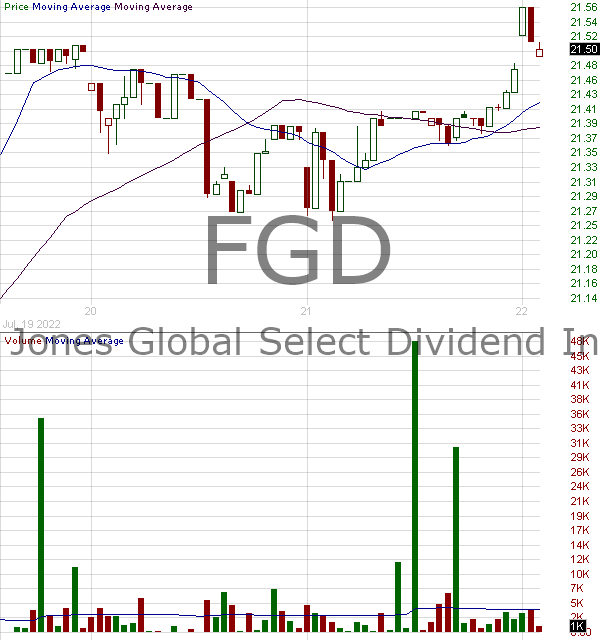 FGD - First Trust DJ Global Select Dividend 15 minute intraday candlestick chart with less than 1 minute delay