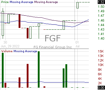 FGF - FG Financial Group Inc. 15 minute intraday candlestick chart with less than 1 minute delay