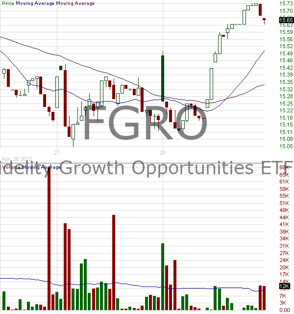 FGRO - Fidelity Growth Opportunities ETF 15 minute intraday candlestick chart with less than 1 minute delay