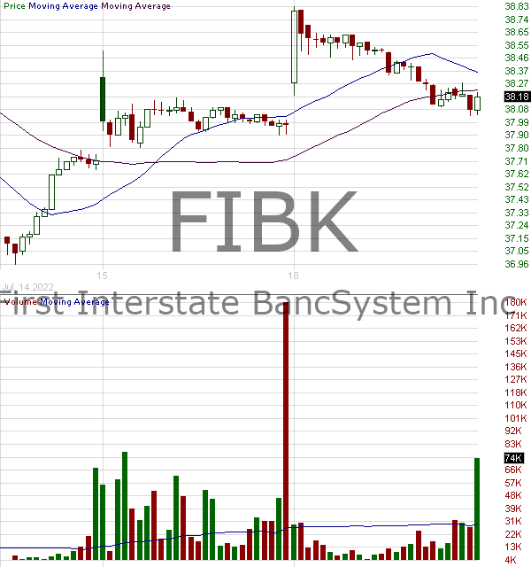 FIBK - First Interstate BancSystem Inc. 15 minute intraday candlestick chart with less than 1 minute delay