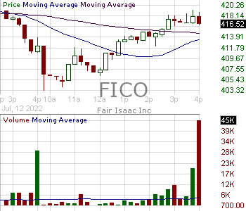 FICO - Fair Isaac Corproation 15 minute intraday candlestick chart with less than 1 minute delay