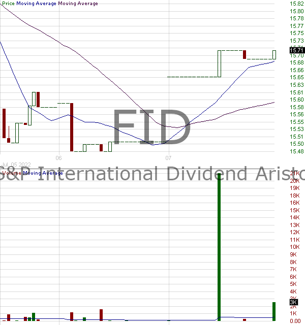 FID - First Trust SP International Dividend Aristocrats ETF 15 minute intraday candlestick chart with less than 1 minute delay