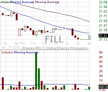 FILL - iShares MSCI Global Energy Producers Fund 15 minute intraday candlestick chart with less than 1 minute delay