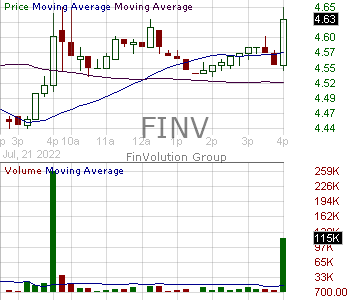 FINV - FinVolution Group American Depositary Shares 15 minute intraday candlestick chart with less than 1 minute delay