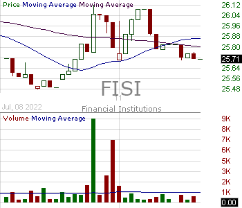 FISI - Financial Institutions Inc. 15 minute intraday candlestick chart with less than 1 minute delay
