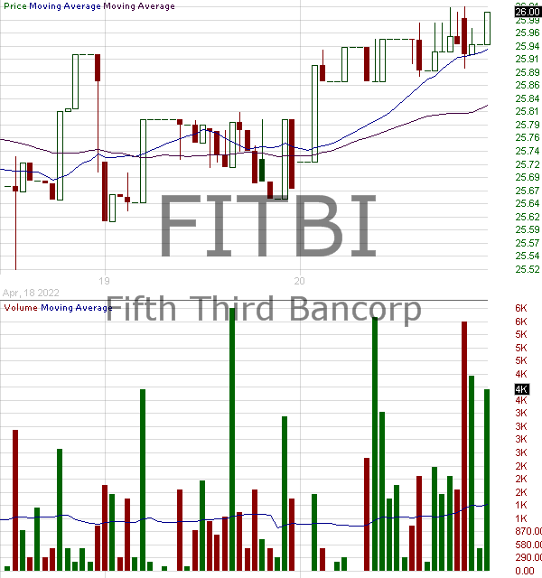 FITBI - Fifth Third Bancorp - Depositary Share repstg 1-1000th Ownership Interest Perp Pfd Series I 15 minute intraday candlestick chart with less than 1 minute delay