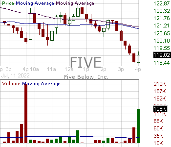 FIVE - Five Below Inc. 15 minute intraday candlestick chart with less than 1 minute delay
