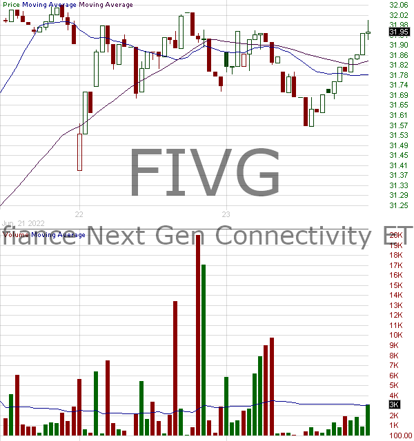 FIVG - Defiance Next Gen Connectivity ETF 15 minute intraday candlestick chart with less than 1 minute delay