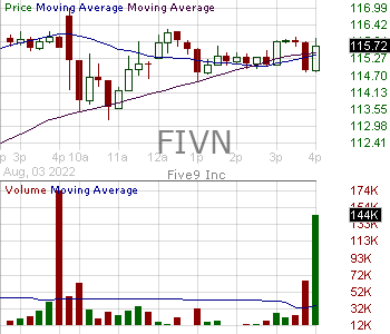 FIVN - Five9 Inc. 15 minute intraday candlestick chart with less than 1 minute delay
