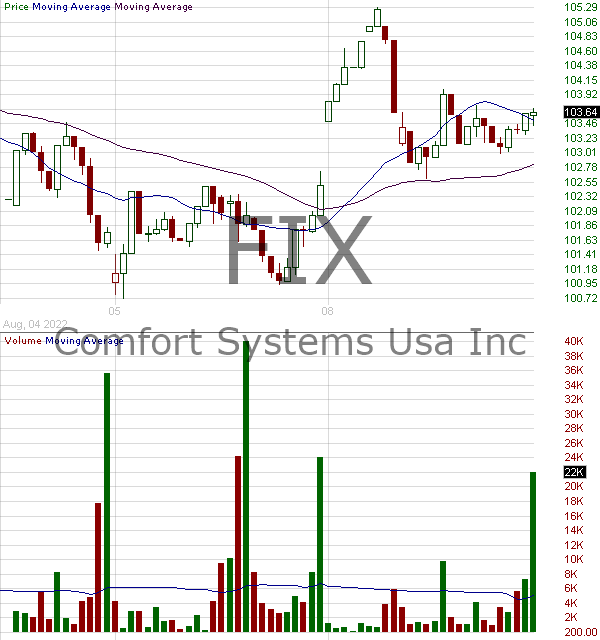 FIX - Comfort Systems USA Inc. 15 minute intraday candlestick chart with less than 1 minute delay