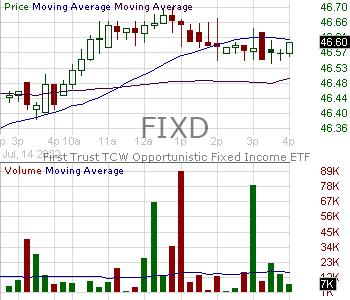 FIXD - First Trust TCW Opportunistic Fixed Income ETF 15 minute intraday candlestick chart with less than 1 minute delay