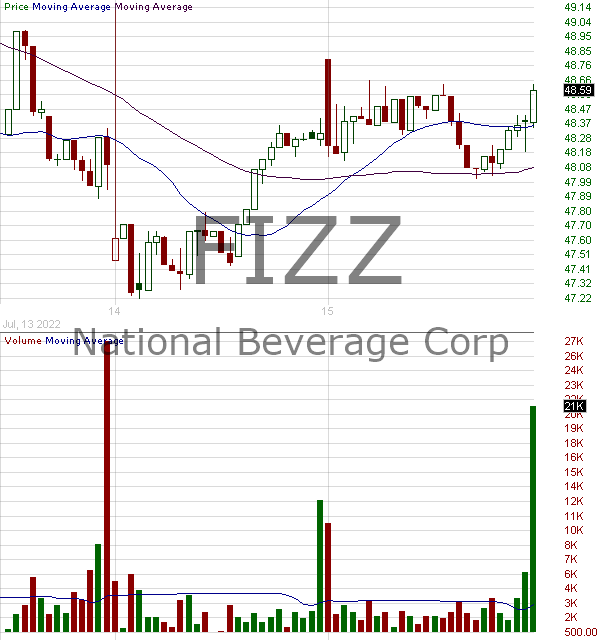 FIZZ - National Beverage Corp. 15 minute intraday candlestick chart with less than 1 minute delay